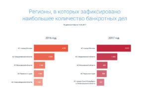 регионы с рекордным количеством банкротных дел